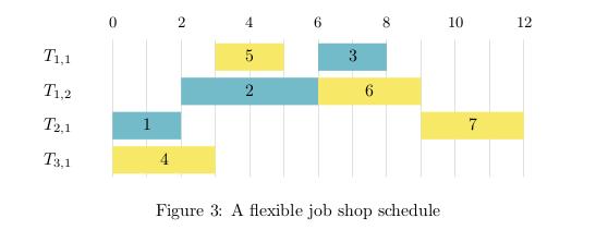 Machine schedule generated by LaTeX